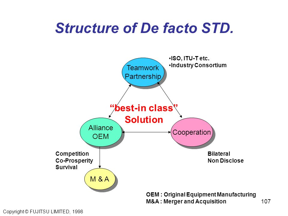 Structure of De facto STD.