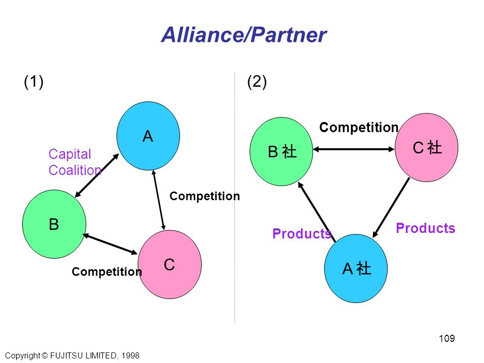Alliance/Partner (1) (2) A C社 B社 B C A社 Competition Capital Coalition