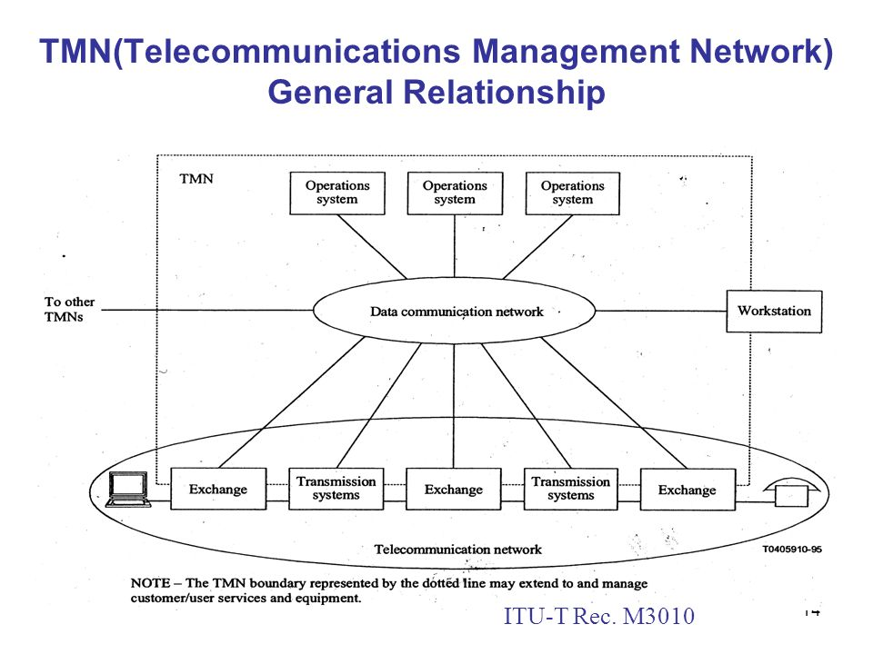 TMN(Telecommunications Management Network) General Relationship