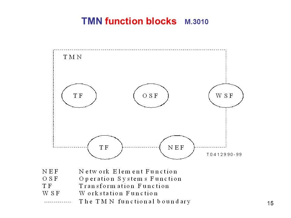 TMN function blocks M.3010