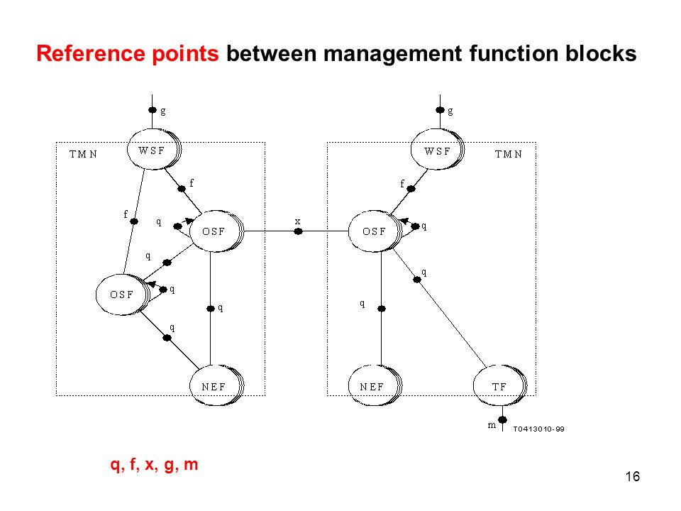 Reference points between management function blocks