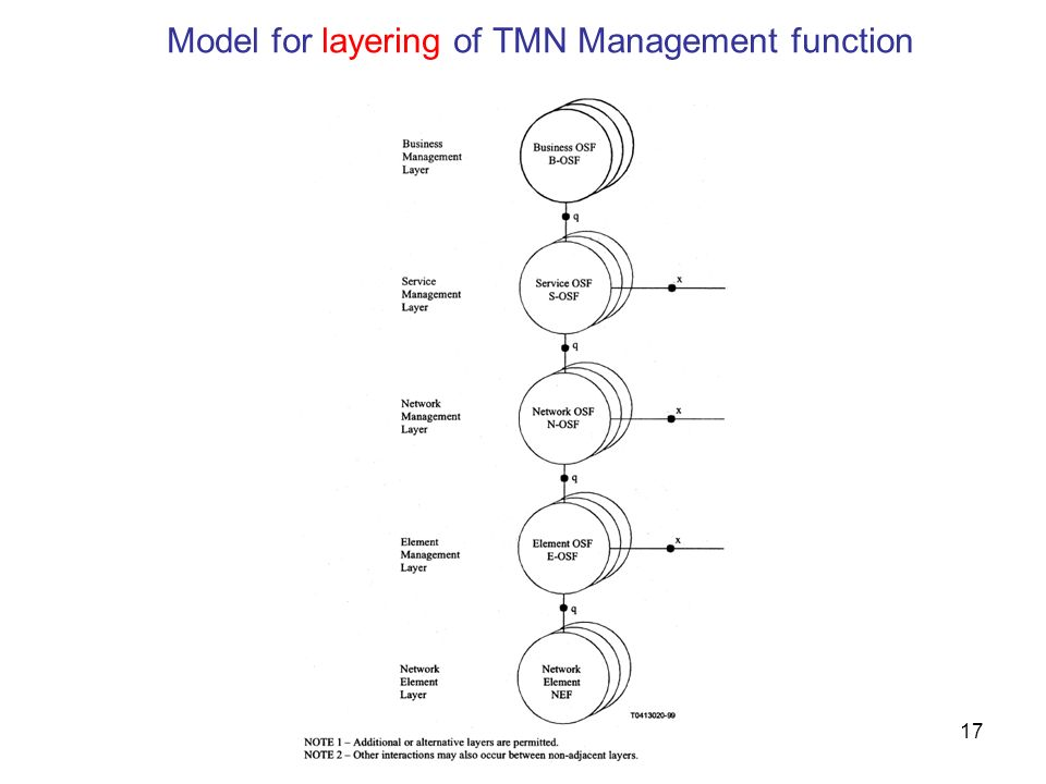 Model for layering of TMN Management function