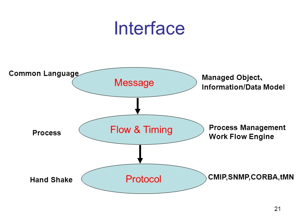 Interface Message Flow & Timing Protocol Common Language