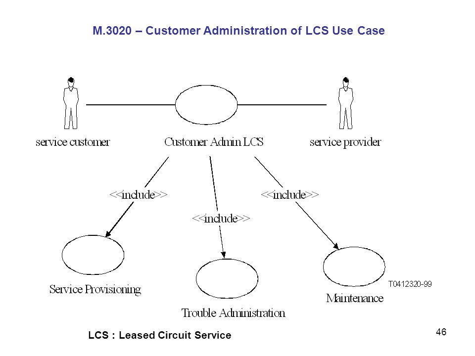 M.3020 – Customer Administration of LCS Use Case