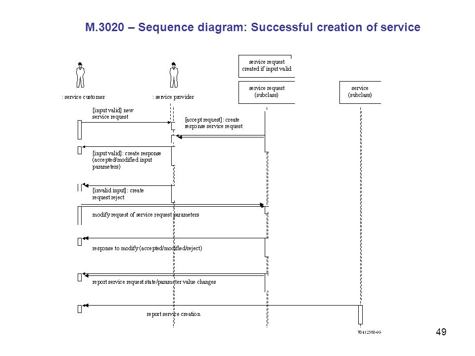 M.3020 – Sequence diagram: Successful creation of service
