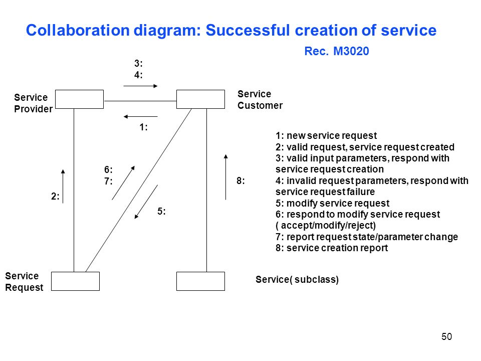 Collaboration diagram: Successful creation of service Rec. M3020