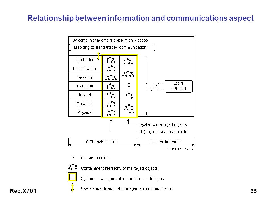 Relationship between information and communications aspect