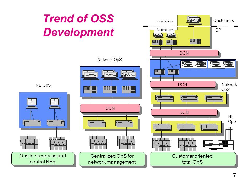Trend of OSS Development