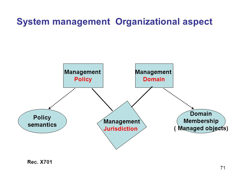 System management Organizational aspect