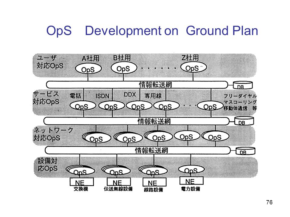 OpS Development on Ground Plan