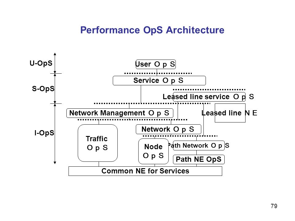 Performance OpS Architecture