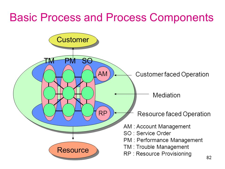 Basic Process and Process Components