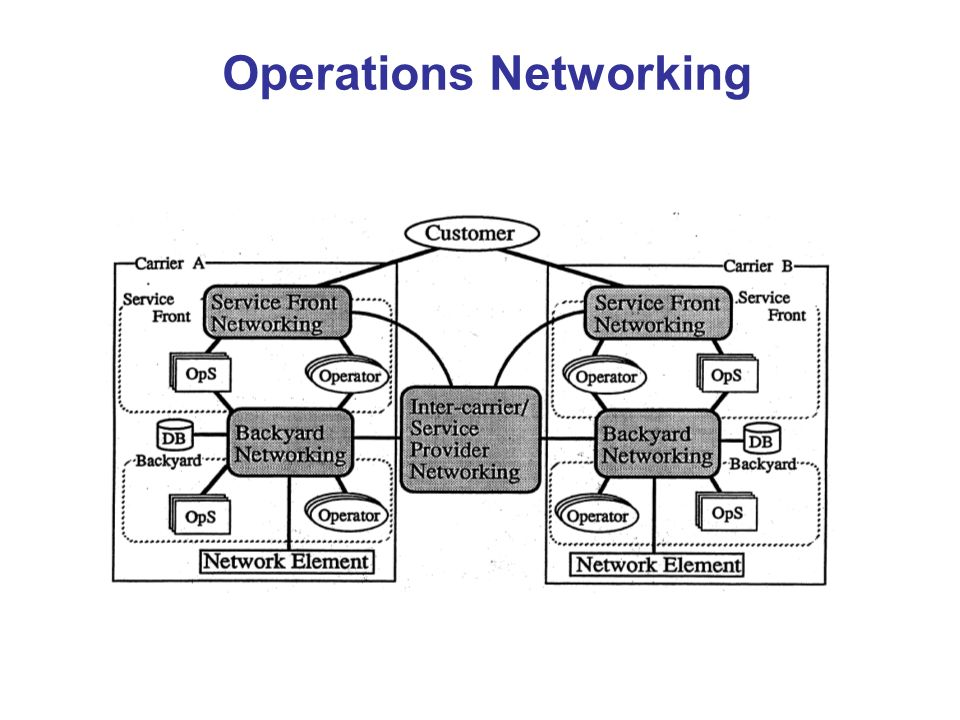 Operations Networking