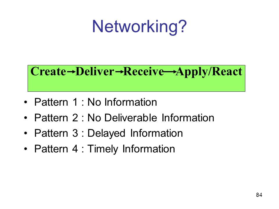 Create Deliver Receive Apply/React