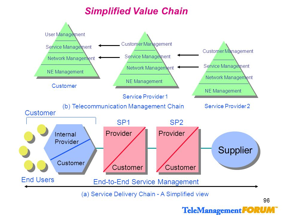 Simplified Value Chain