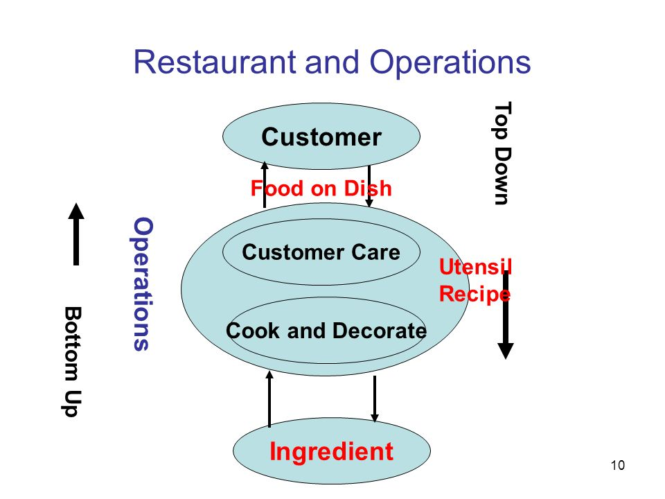 Restaurant and Operations
