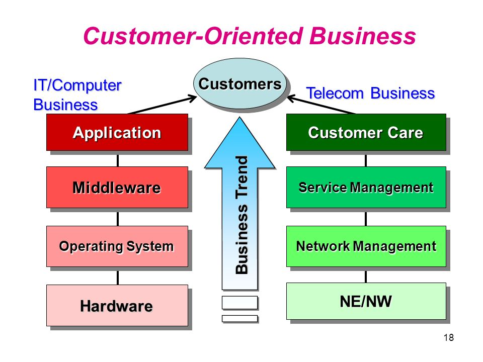 Customer-Oriented Business