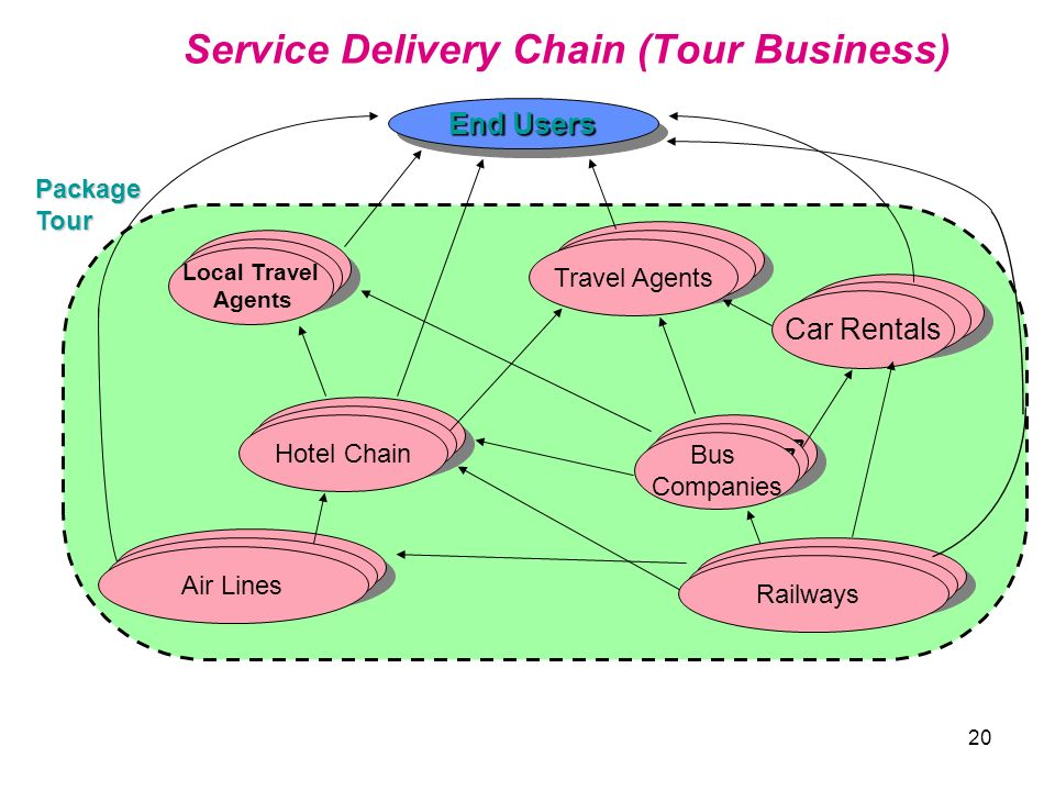 Service Delivery Chain (Tour Business)