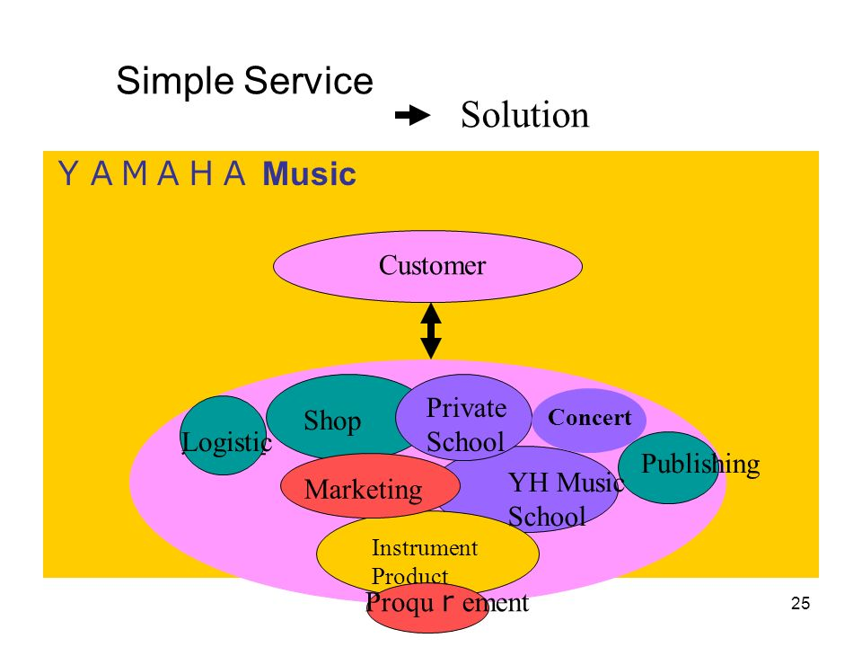 Simple Service Solution YAMAHA Music Customer Private Shop School
