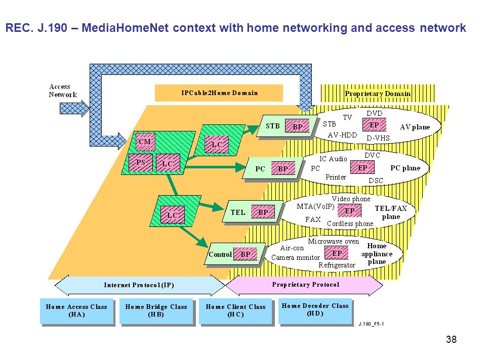 REC. J.190 – MediaHomeNet context with home networking and access network