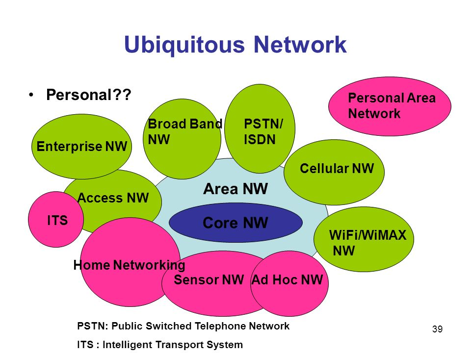 Ubiquitous Network Personal Area NW Core NW Personal Area Network