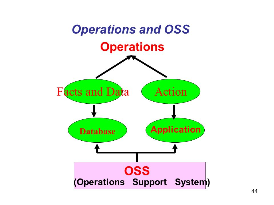 Operations and OSS Operations Facts and Data Action OSS Database