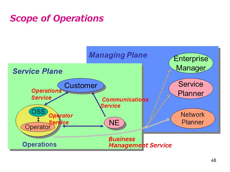 Scope of Operations Managing Plane Enterprise Manager Service Plane