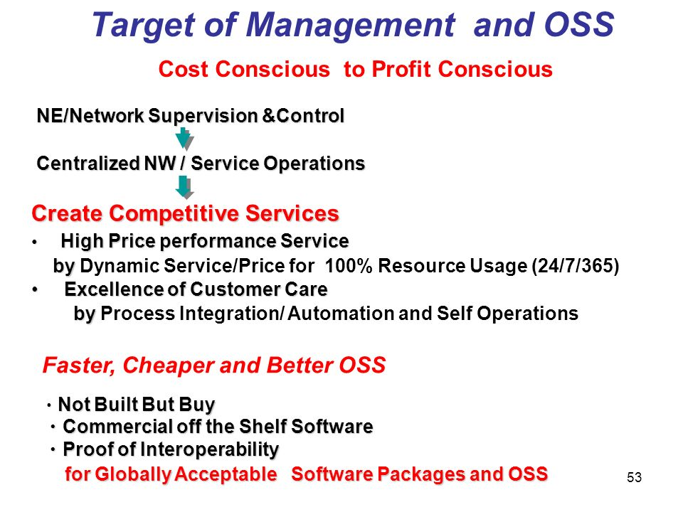 Target of Management and OSS Cost Conscious to Profit Conscious