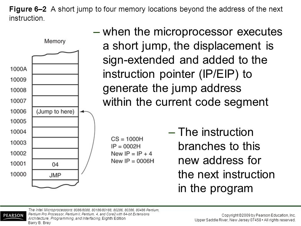 Figure 6–2 A short jump to four memory locations beyond the address of the next instruction.