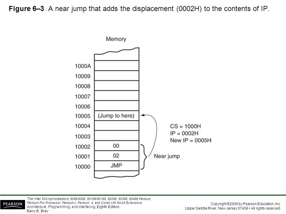 Figure 6–3 A near jump that adds the displacement (0002H) to the contents of IP.