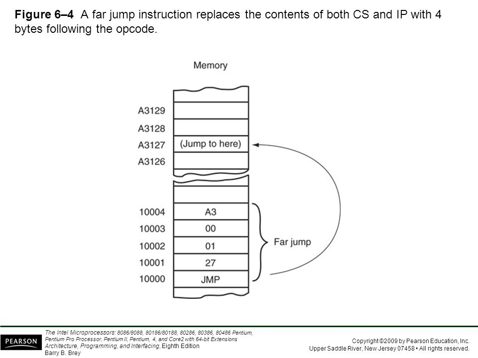 Figure 6–4 A far jump instruction replaces the contents of both CS and IP with 4 bytes following the opcode.