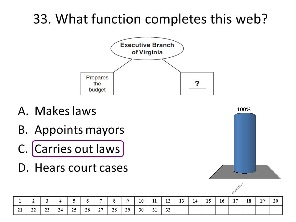 33. What function completes this web