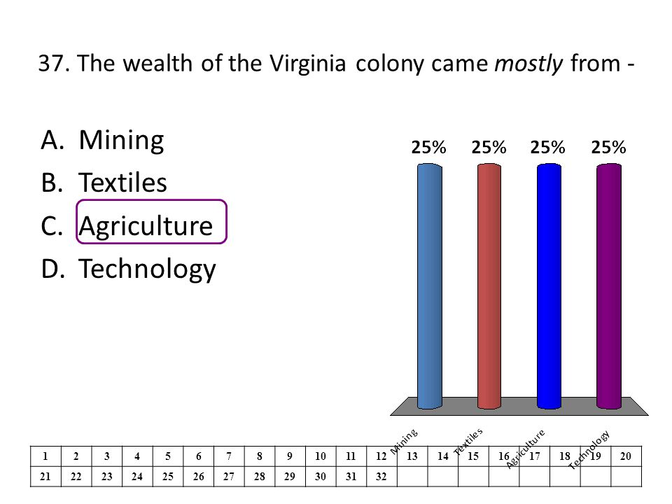 37. The wealth of the Virginia colony came mostly from -