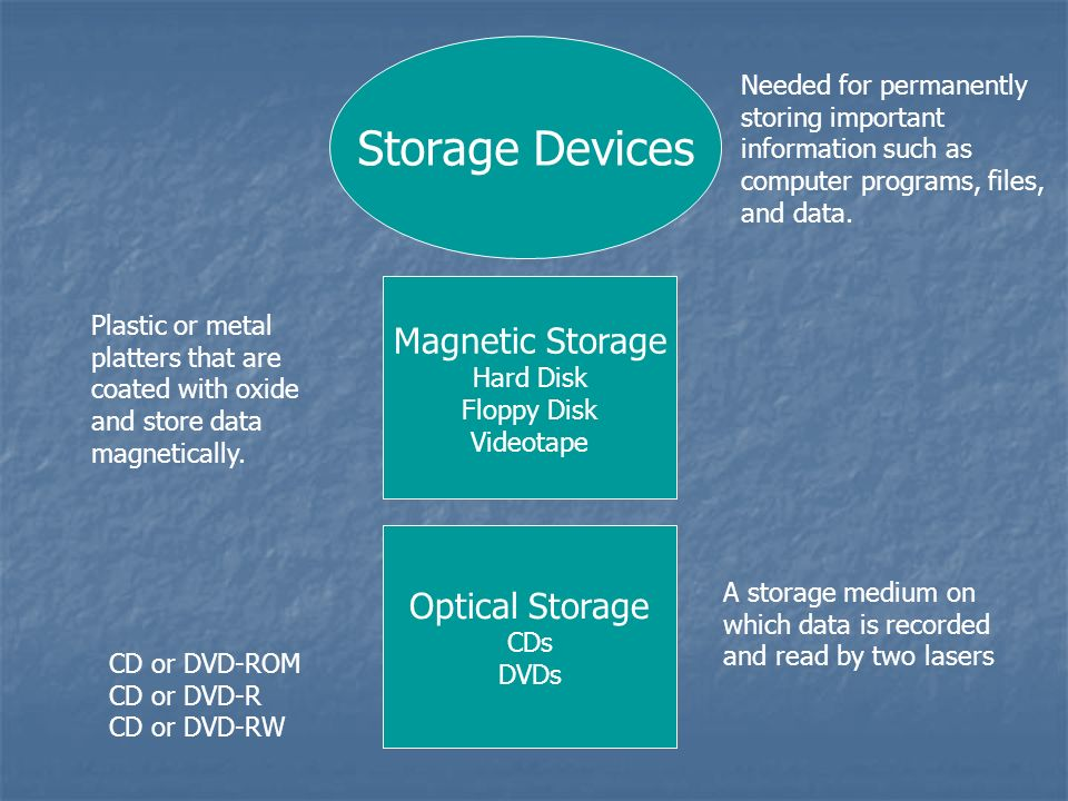 Storage Devices Magnetic Storage Optical Storage