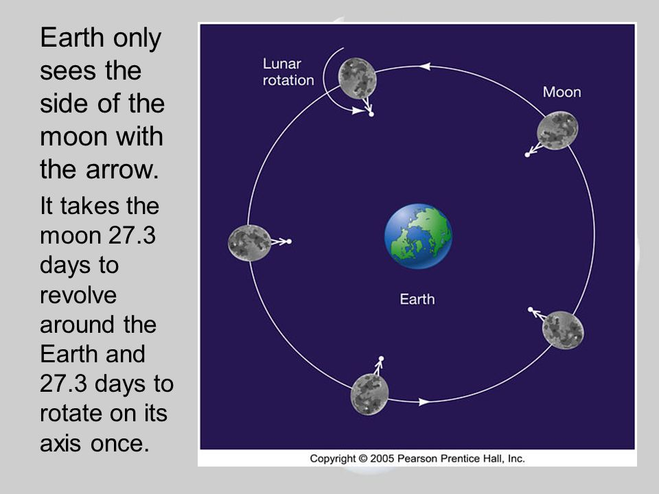 Earth only sees the side of the moon with the arrow.