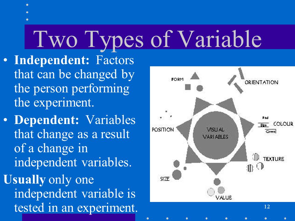 Two Types of Variable Independent: Factors that can be changed by the person performing the experiment.