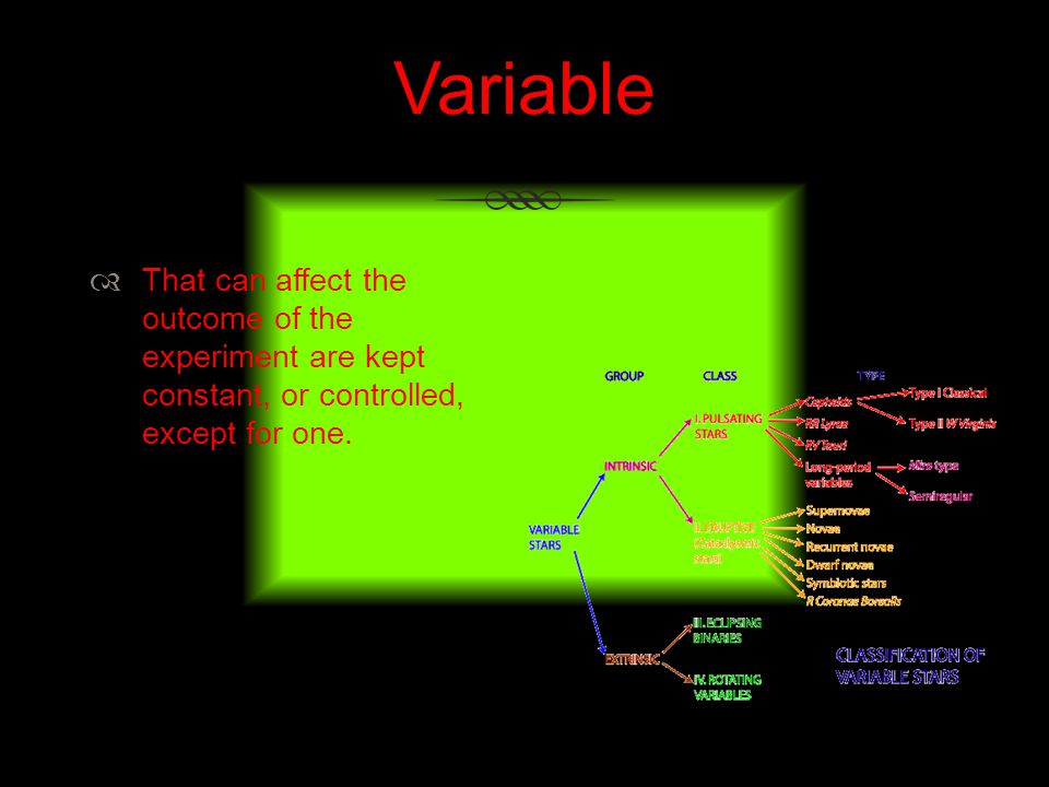 Variable That can affect the outcome of the experiment are kept constant, or controlled, except for one.