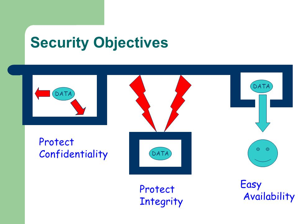 Security Objectives Protect Confidentiality Easy Protect Availability