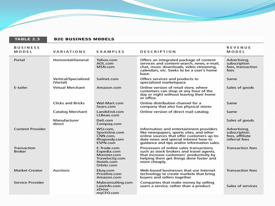 B2C Business Models Summary