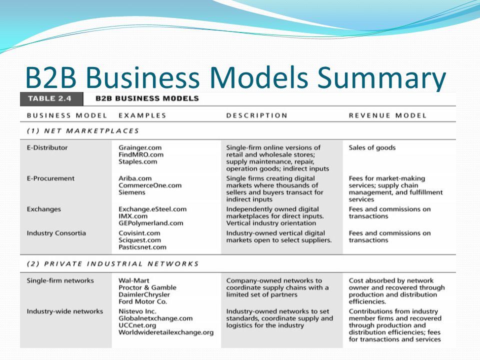B2B Business Models Summary