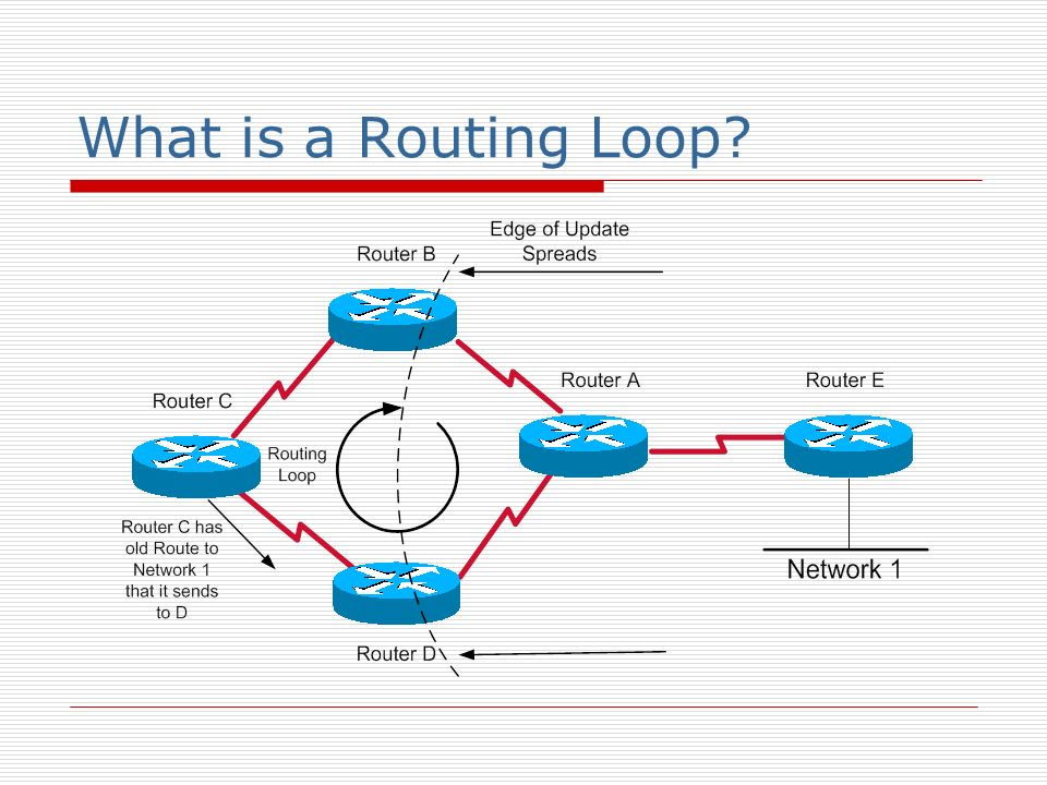 What is a Routing Loop