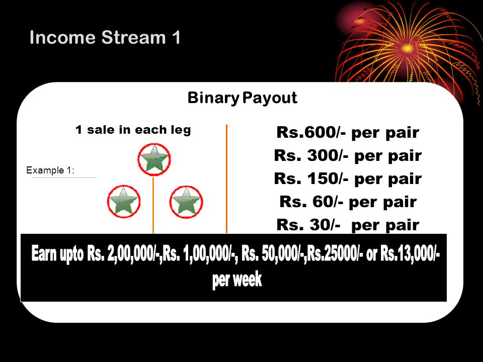 Income Stream 1 Rs.600/- per pair Rs. 300/- per pair Binary Payout