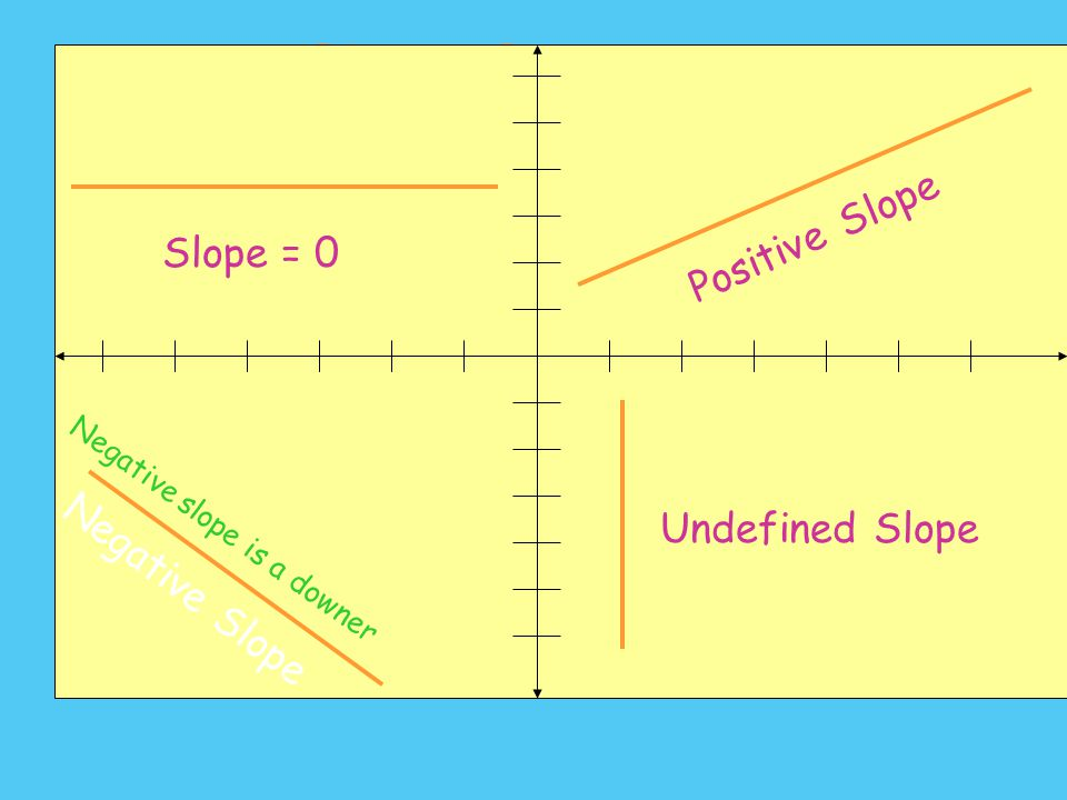 Slope Summary Positive Slope Slope = 0 Undefined Slope Negative Slope