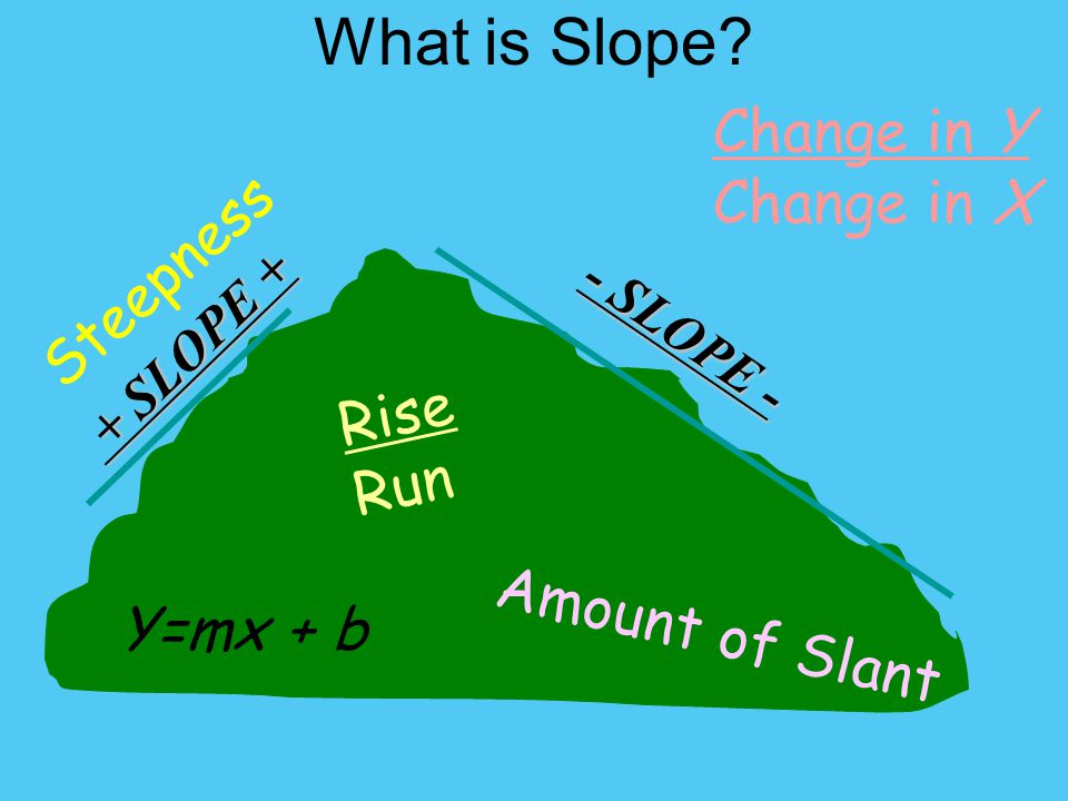 What is Slope Change in Y Change in X Steepness Rise Run