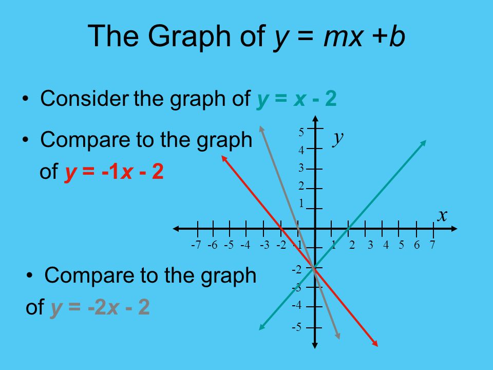 The Graph of y = mx +b Consider the graph of y = x - 2 y