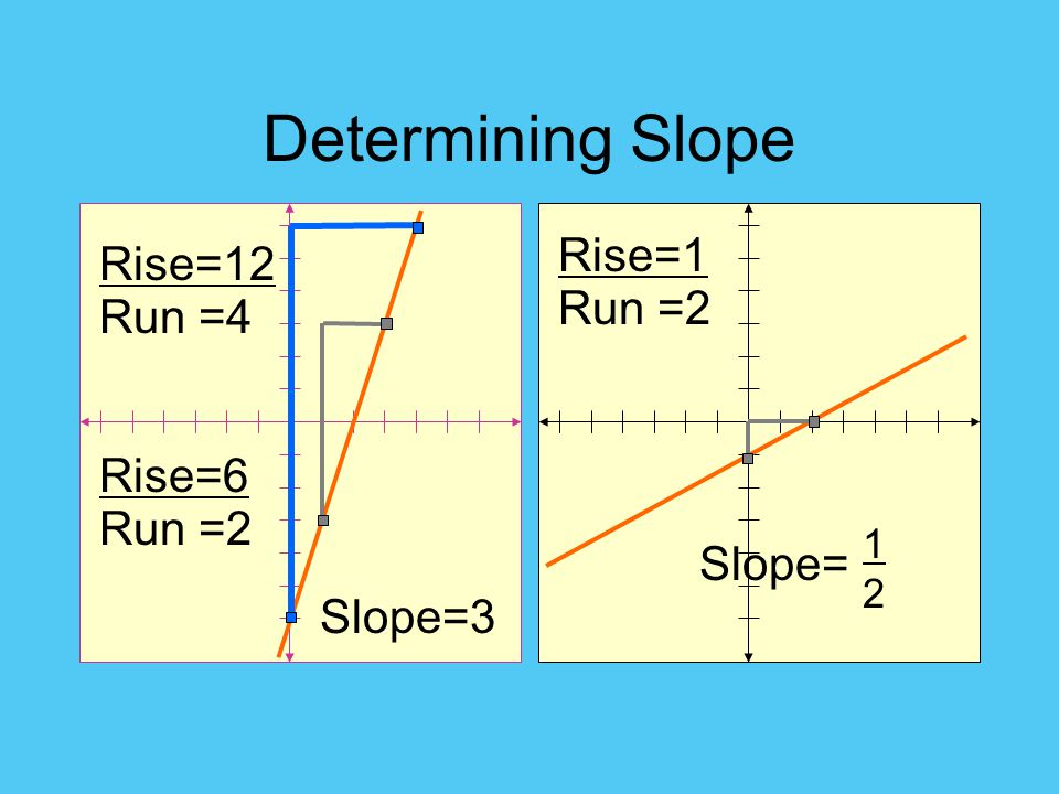 Determining Slope Rise=1 Rise=12 Run =2 Run =4 Rise=6 Run =2 Slope=