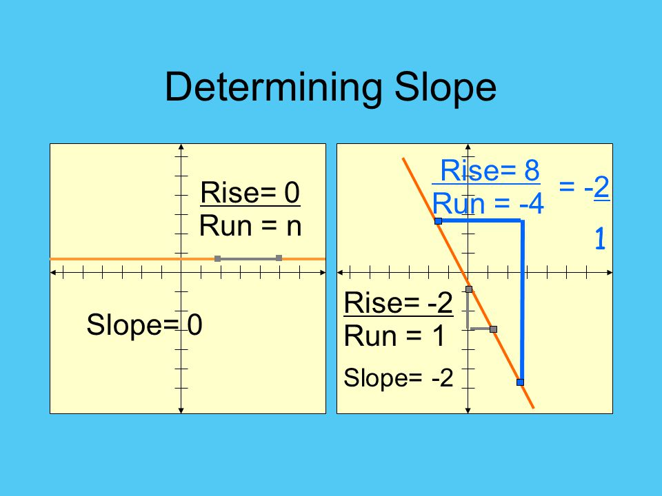 Determining Slope Rise= 8 = -2 Rise= 0 Run = -4 1 Run = n Rise= -2