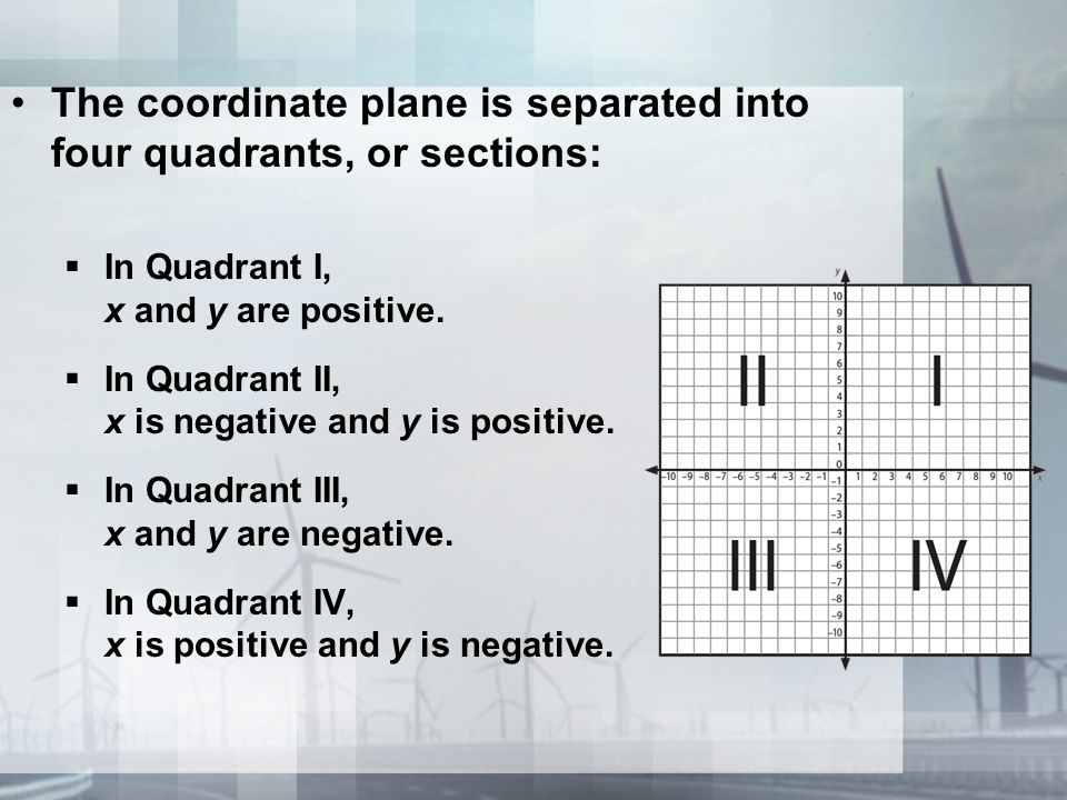 The coordinate plane is separated into four quadrants, or sections:
