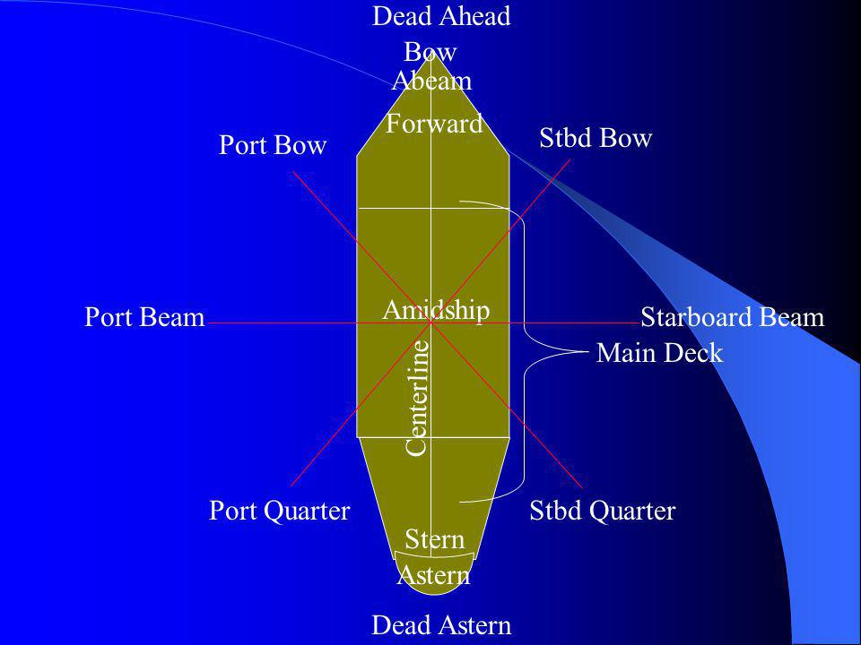 Dead Ahead Bow. Abeam. Forward. Stbd Bow. Port Bow. Amidship. Port Beam. Starboard Beam. Main Deck.