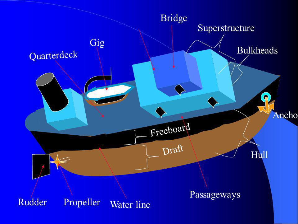 Bridge Superstructure. Gig. Bulkheads. Quarterdeck. Anchor. Freeboard. Draft. Hull. Passageways.